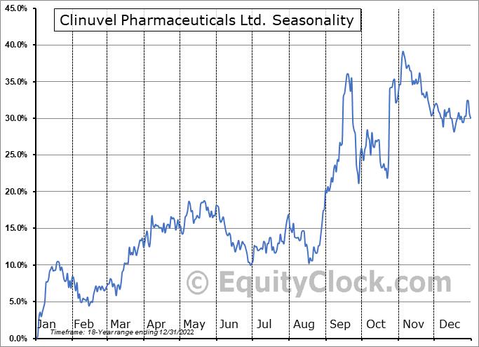 Clinuvel Pharmaceuticals Ltd. (OTCMKT:CLVLY) Seasonal Chart