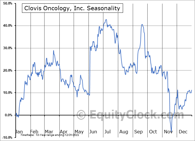 Clovis Oncology, Inc. (NASD:CLVS) Seasonal Chart