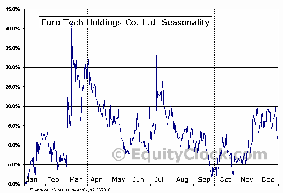 Euro Tech Holdings Co. Ltd. (NASD:CLWT) Seasonal Chart
