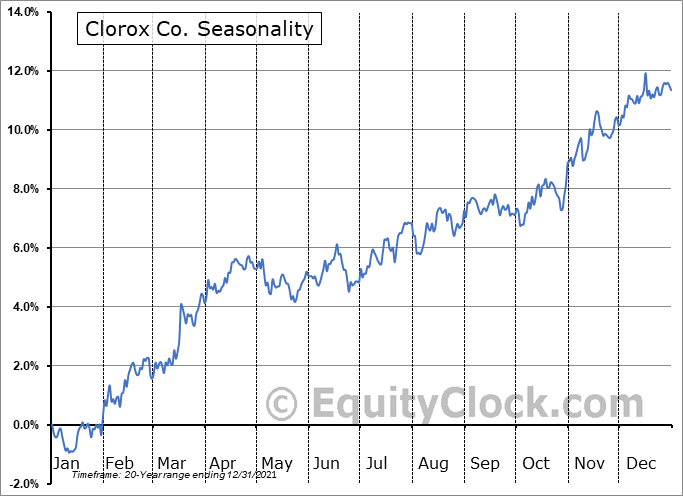 Clorox Co. (NYSE:CLX) Seasonal Chart