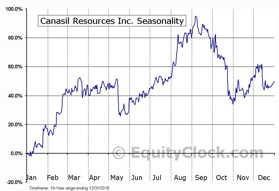 Canasil Resources Inc. (TSXV:CLZ) Seasonal Chart