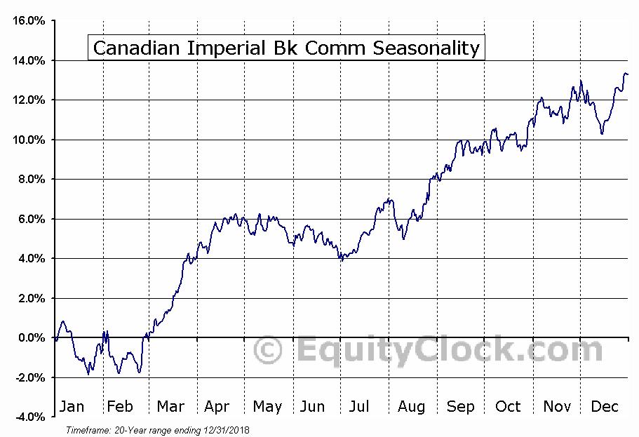 Canadian Imperial Bk Comm (NYSE:CM) Seasonal Chart