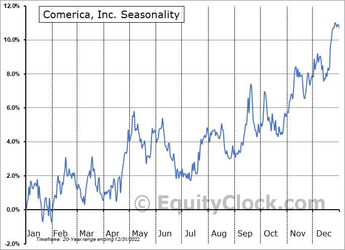 Comerica, Inc. (NYSE:CMA) Seasonal Chart