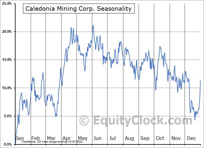 Caledonia Mining Corp. (AMEX:CMCL) Seasonal Chart