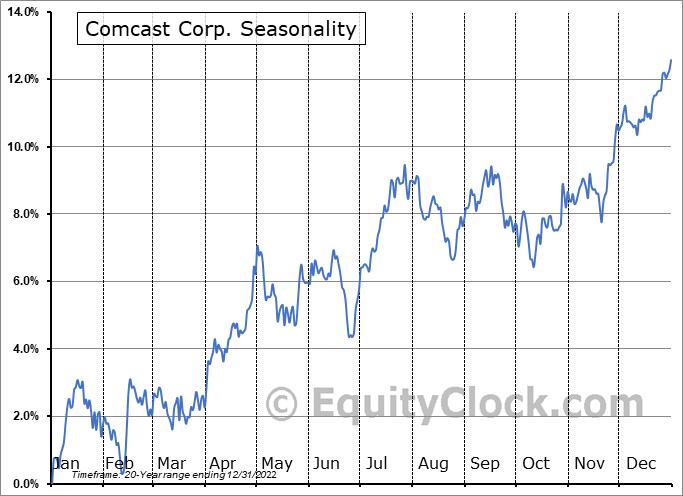 Comcast Corp. (NASD:CMCSA) Seasonal Chart