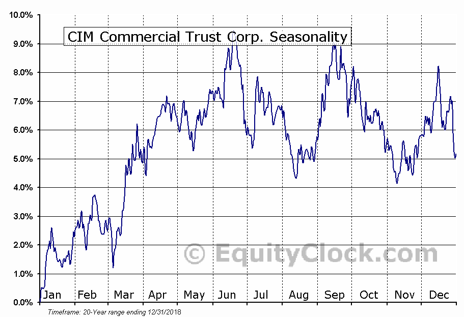 CIM Commercial Trust Corp. (NASD:CMCT) Seasonal Chart