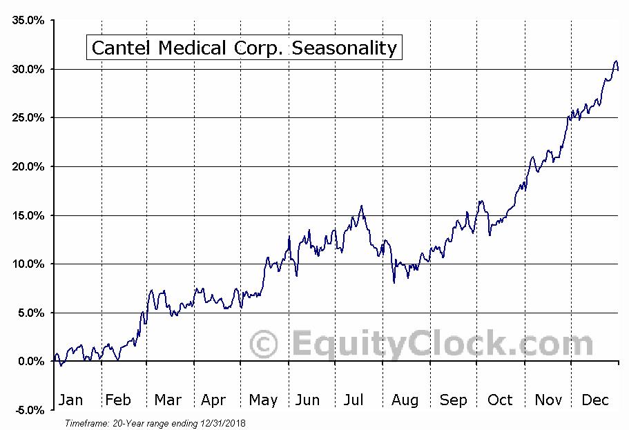 Cantel Medical Corp. (NYSE:CMD) Seasonal Chart