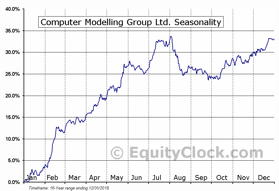 Computer Modelling Group Ltd. (TSE:CMG.TO) Seasonal Chart