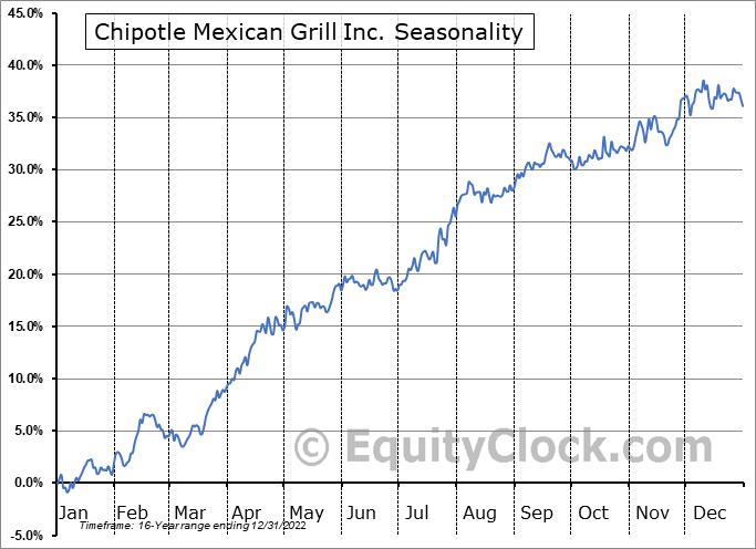 Chipotle Mexican Grill Inc. (NYSE:CMG) Seasonal Chart