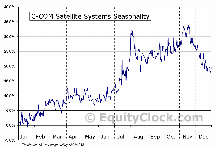 C-COM Satellite Systems (TSXV:CMI.V) Seasonal Chart