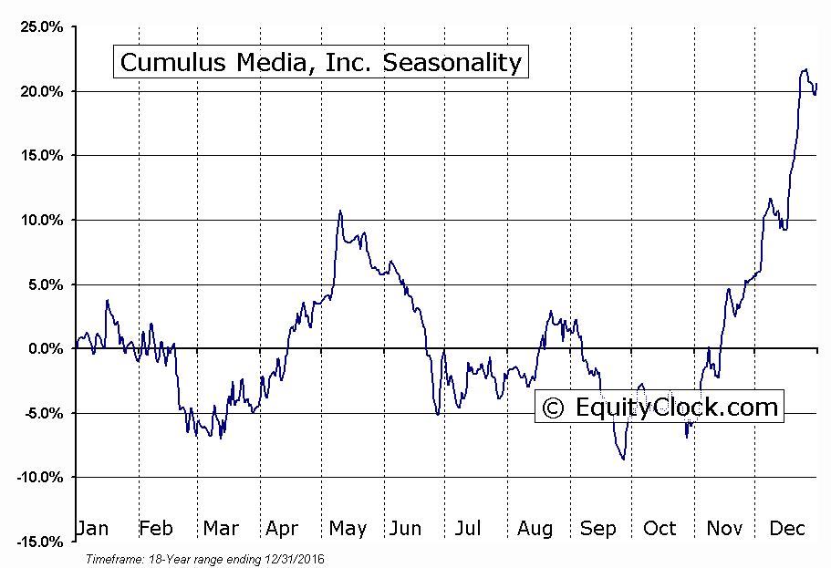 Cumulus Media, Inc. (NASD:CMLS) Seasonal Chart