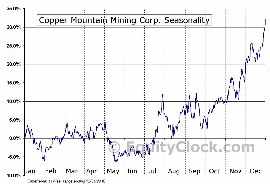 Copper Mountain Mining Corp. (TSE:CMMC.TO) Seasonal Chart
