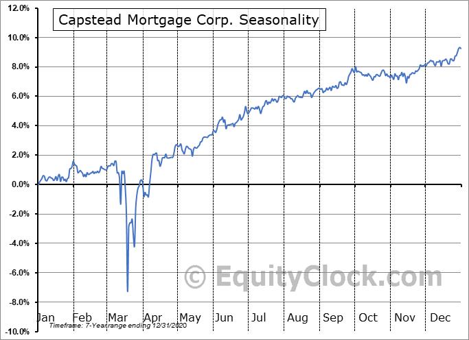 Capstead Mortgage Corp. (NYSE:CMO-PE) Seasonal Chart