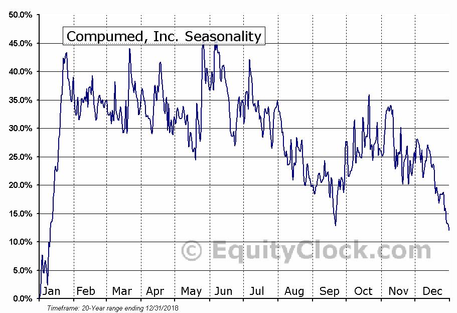 Compumed, Inc. (OTCMKT:CMPD) Seasonal Chart