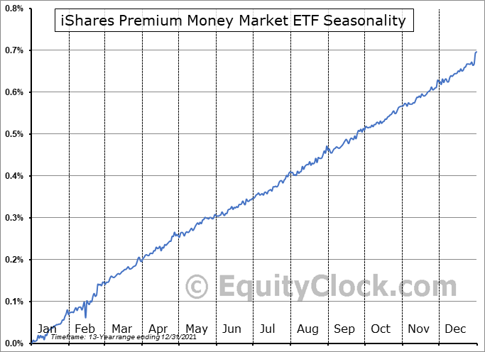 iShares Premium Money Market ETF (TSE:CMR.TO) Seasonal Chart