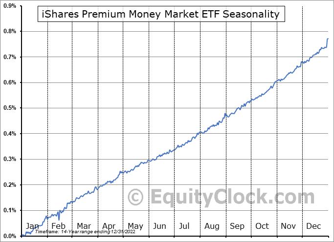 iShares Premium Money Market ETF (TSE:CMR.TO) Seasonal Chart