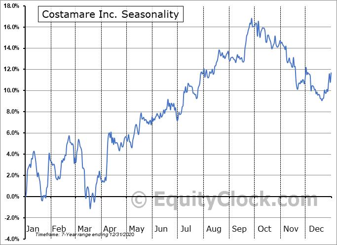 Costamare Inc. (NYSE:CMRE-PB) Seasonal Chart