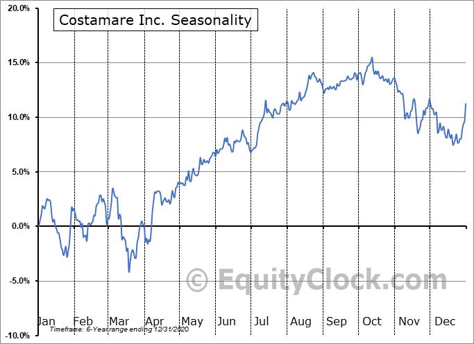 Costamare Inc. (NYSE:CMRE-PC) Seasonal Chart