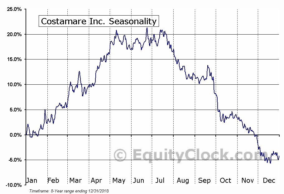 Costamare Inc. (NYSE:CMRE) Seasonal Chart