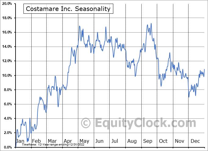 Costamare Inc. (NYSE:CMRE) Seasonal Chart