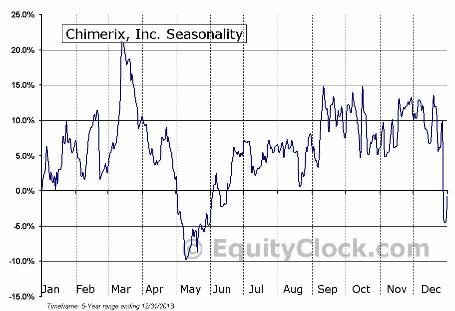 Chimerix, Inc. (NASD:CMRX) Seasonal Chart