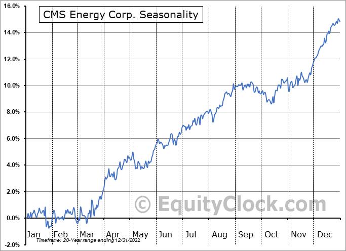 CMS Energy Corp. (NYSE:CMS) Seasonal Chart