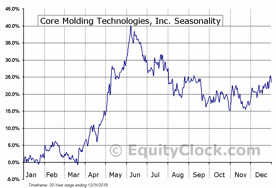 Core Molding Technologies, Inc. (AMEX:CMT) Seasonal Chart