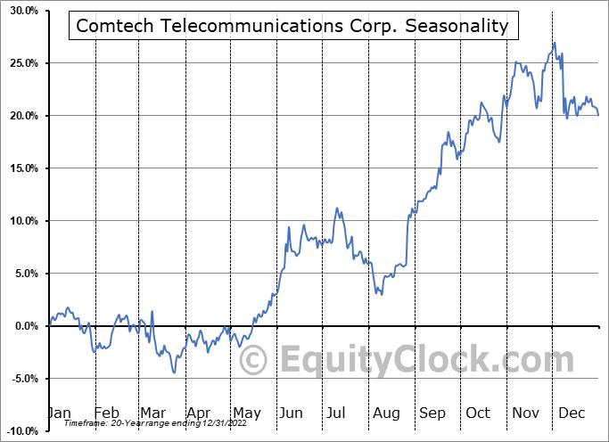 Comtech Telecommunications Corp. (NASD:CMTL) Seasonal Chart