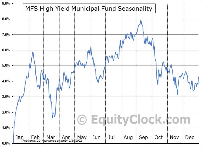 MFS High Yield Municipal Fund (NYSE:CMU) Seasonal Chart