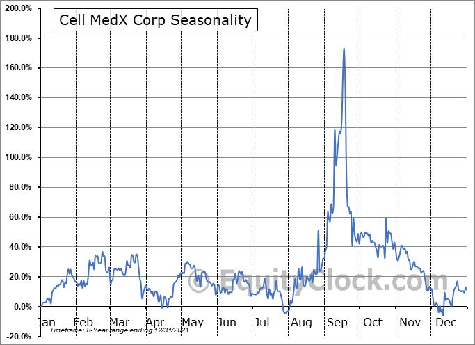 Cell MedX Corp (OTCMKT:CMXC) Seasonal Chart