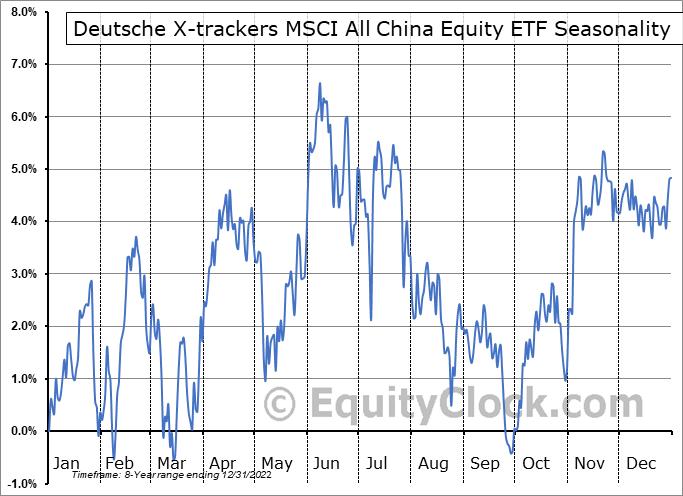 Deutsche X-trackers MSCI All China Equity ETF (AMEX:CN) Seasonal Chart