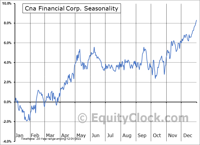 Cna Financial Corp. (NYSE:CNA) Seasonal Chart