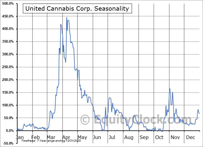 United Cannabis Corp. (OTCMKT:CNABQ) Seasonal Chart