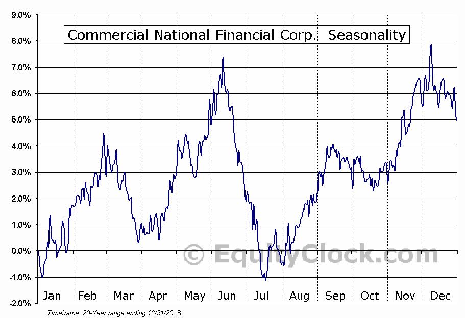 Commercial National Financial Corp.  (OTCMKT:CNAF) Seasonal Chart