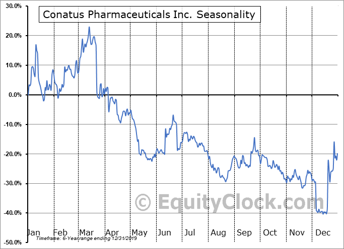 Conatus Pharmaceuticals Inc. (NASD:CNAT) Seasonal Chart
