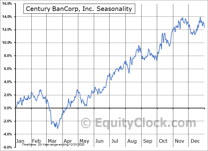 Century BanCorp, Inc. (NASD:CNBKA) Seasonal Chart