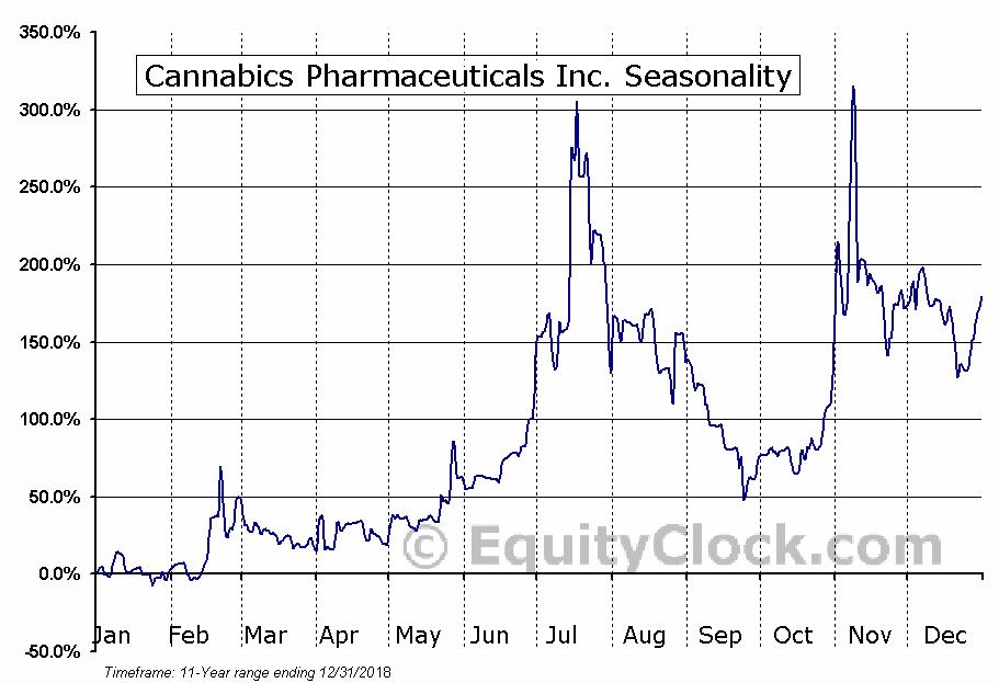 Cannabics Pharmaceuticals Inc. (OTCMKT:CNBX) Seasonal Chart