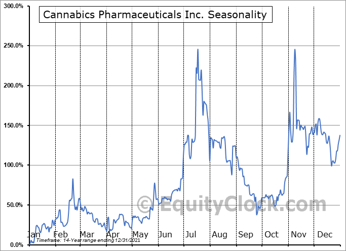 Cannabics Pharmaceuticals Inc. (OTCMKT:CNBX) Seasonal Chart