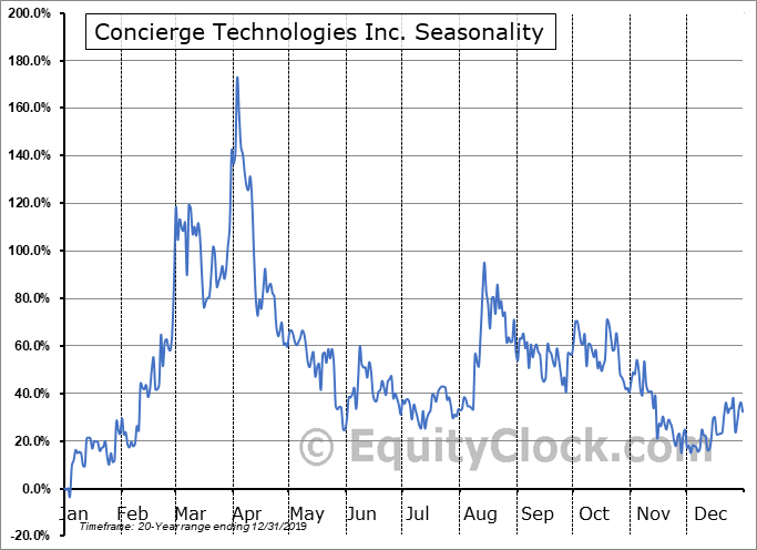 Concierge Technologies Inc. (OTCMKT:CNCG) Seasonal Chart