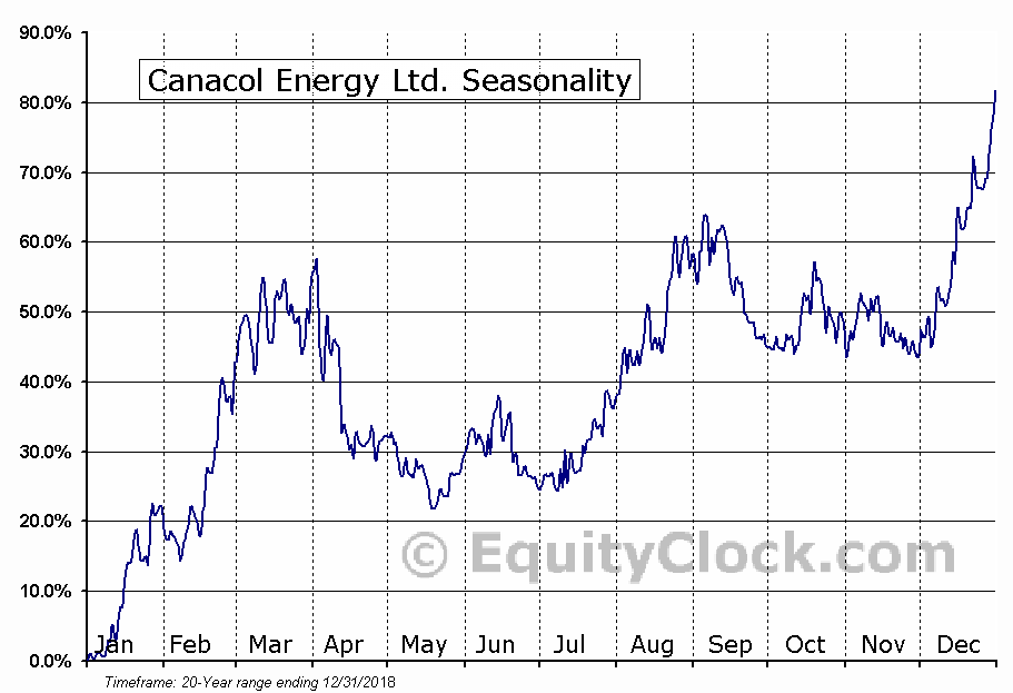 Canacol Energy (TSE:CNE) Seasonal Chart