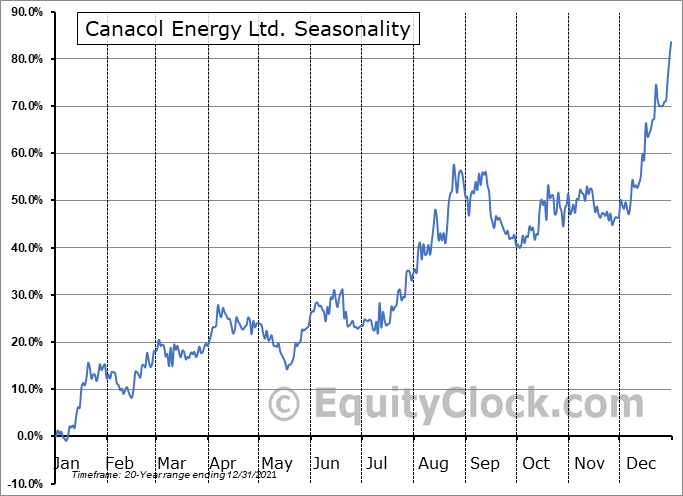 Canacol Energy Ltd. (TSE:CNE.TO) Seasonal Chart