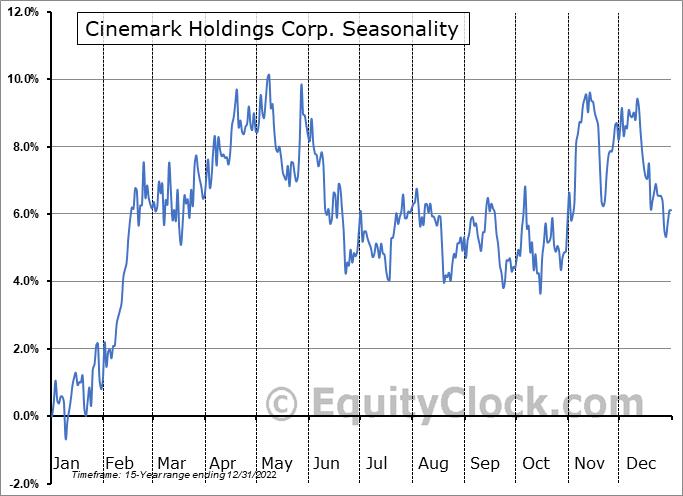 Cinemark Holdings Corp. (NYSE:CNK) Seasonal Chart