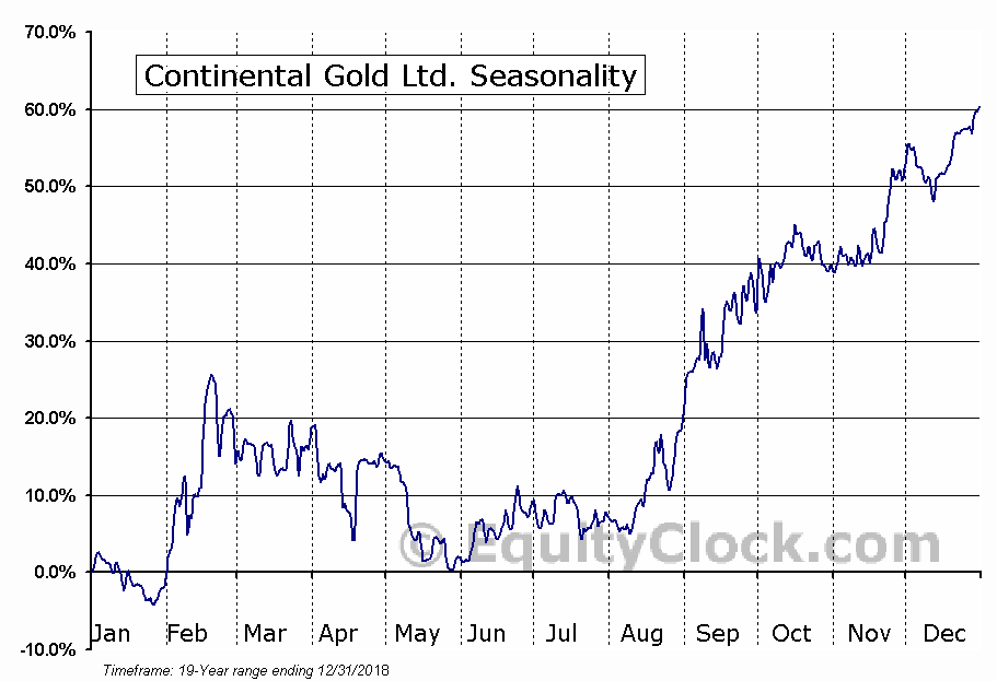 Continental Gold Ltd. (TSE:CNL.TO) Seasonal Chart