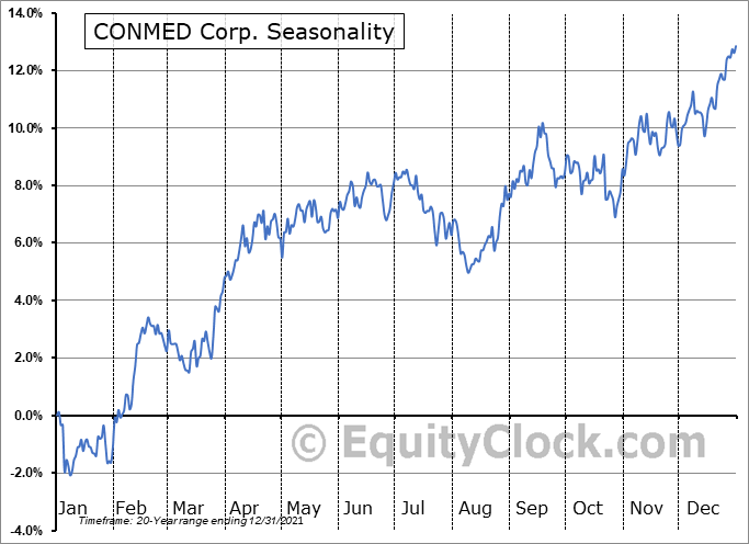 CONMED Corp. (NYSE:CNMD) Seasonal Chart