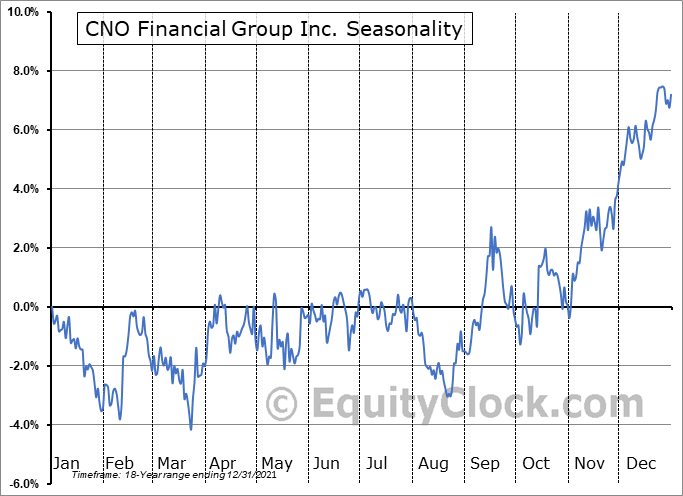 CNO Financial Group Inc. (NYSE:CNO) Seasonal Chart