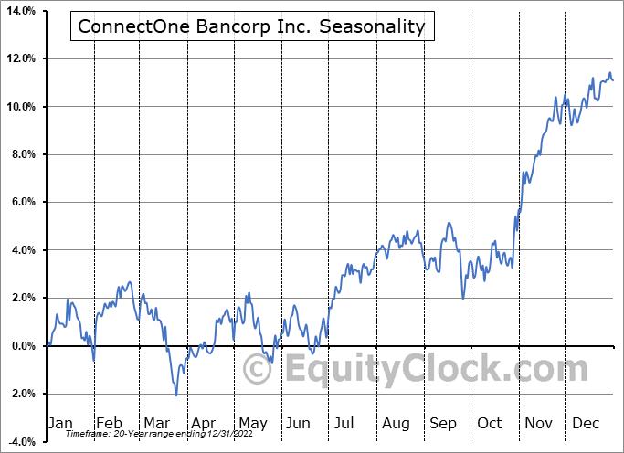 ConnectOne Bancorp Inc. (NASD:CNOB) Seasonal Chart