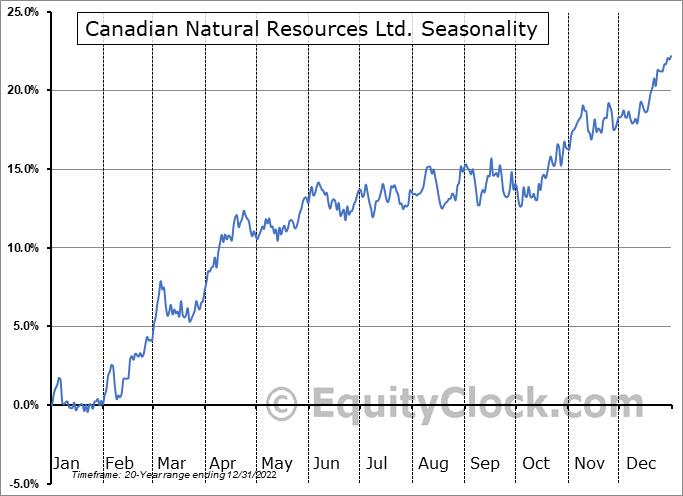 Canadian Natural Resources Ltd. (TSE:CNQ.TO) Seasonal Chart