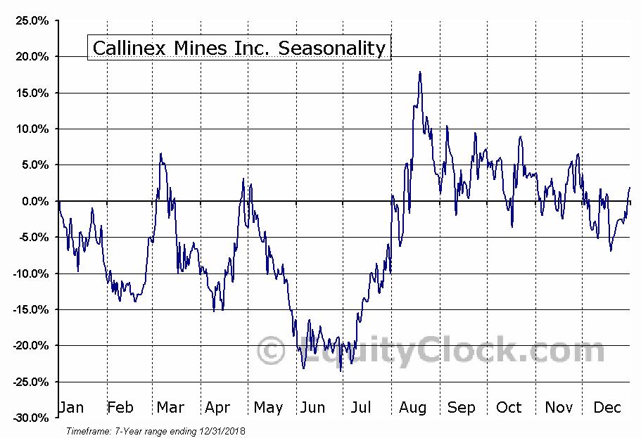 Callinex Mines Inc. (TSXV:CNX.V) Seasonal Chart