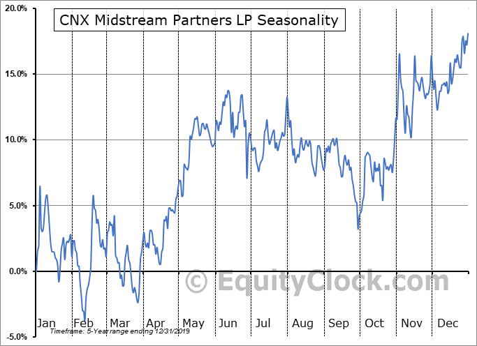 CNX Midstream Partners LP (NYSE:CNXM) Seasonal Chart