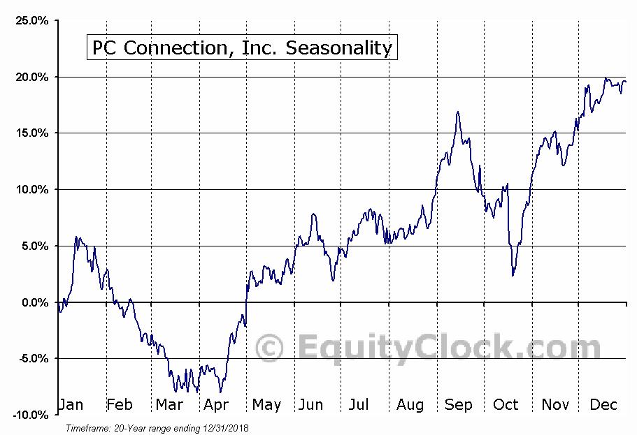 PC Connection, Inc. (NASD:CNXN) Seasonal Chart